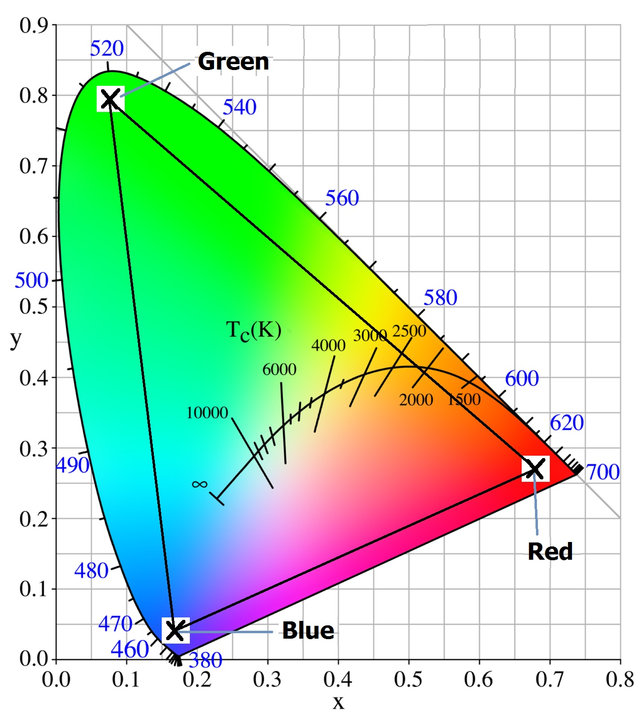 CIR Chromaticity