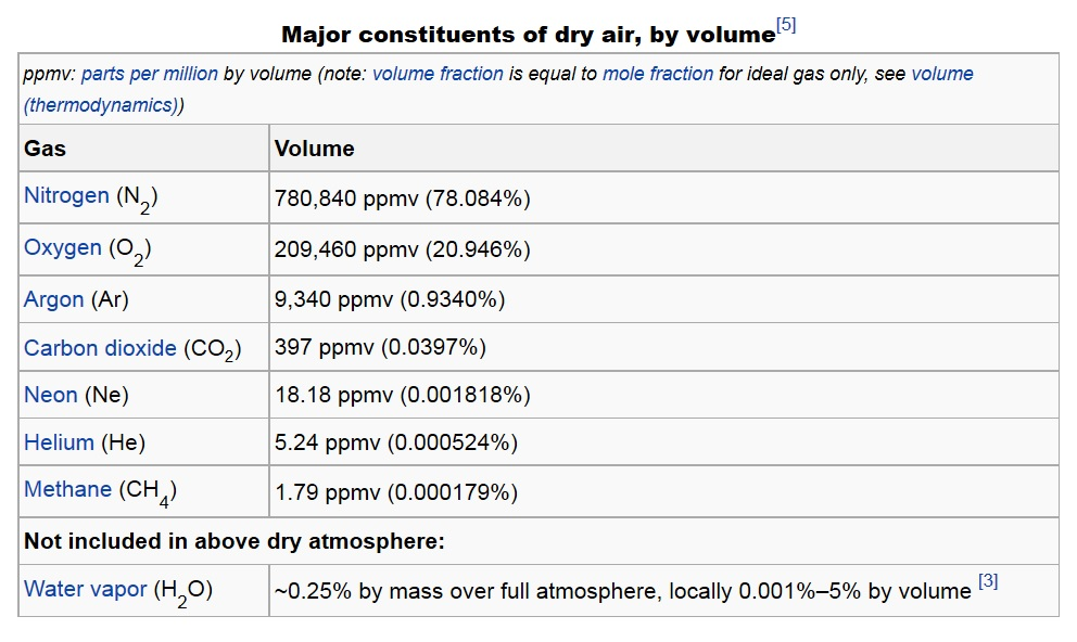 Constituents of Air