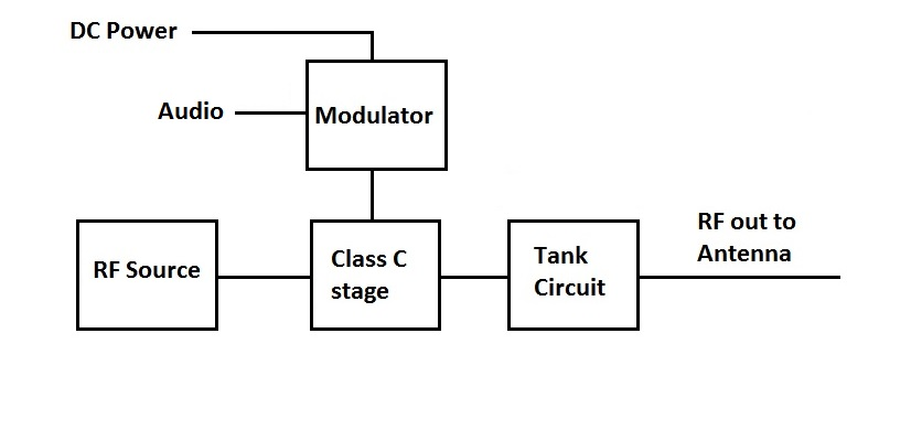 AM Transmitter - High Power Modulator