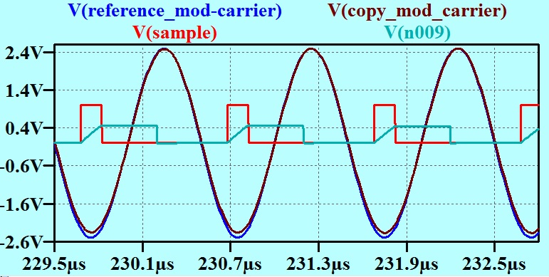 8 Modulator waveforms