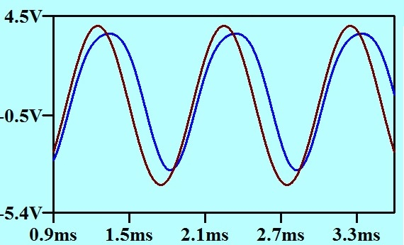 Pulse width modulated sine simple waveform