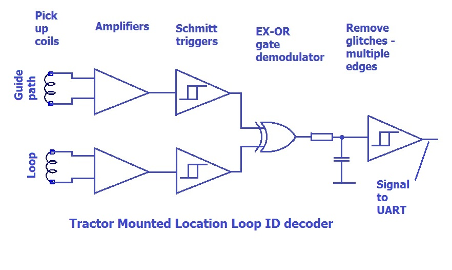 Location Loop Receiver